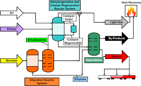 images of ethylene process flow diagram   diagramscalvin college engineering senior design