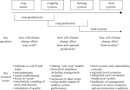 climate change and food security philosophical transactions of figure