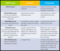 personal smart goals examples anuvrat info 17 best images about smart goals marketing