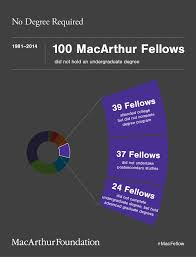 creativity the benefit of a liberal education macarthur foundation educational environments most conducive for creative minds to develop the relatively high number of fellows who graduated from liberal arts colleges