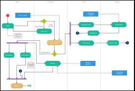 activity diagram templates to create efficient workflows    activity diagram template for a college management
