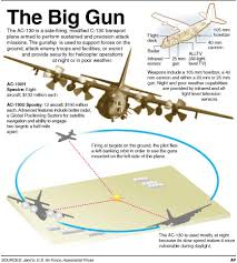 Image result for ac 130 gunship firing