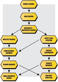 construction engineer career pathway michigan construction construction engineer career path