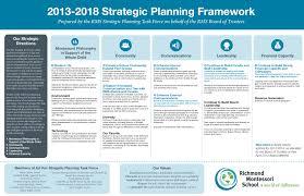 strategic planning resume strategic planning framework portfolio mb campeau strategic planning resume 1317