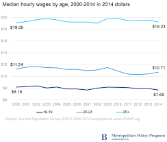 worrying declines in teen and young adult employment brookings teens and young adults both in school and out of school and at all educational levels experienced earnings declines in 2014 median earnings for teens of