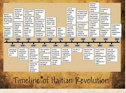 an revolution timeline google search timeline an an revolution timeline google search