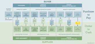 what is a purchase to pay process    thrive  blog for finance    purchase to pay and order to cash cycle process steps   flow chart