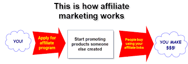 Image result for affiliate marketing