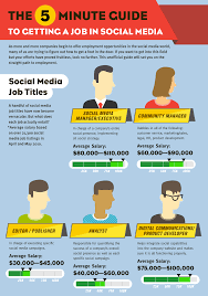 the minute guide to getting a job in social media infographic comments are off for this post