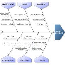 www mtoc nl   fishbone ishikawa diagramfishbone ishikawa diagram
