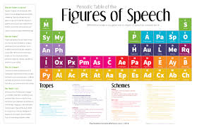 improve your writing this periodic table of the figures of improve your writing this periodic table of the figures of speech