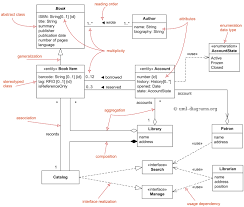 uml class and object diagrams overview   common types of uml    domain diagram overview   classes  interfaces  associations  usage  realization  multiplicity