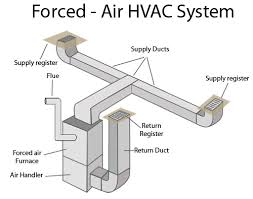 forced air systems   nethmal perera bsc mechanical engineeringforced air systems