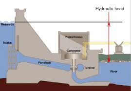 Hydraulic <b>head</b> - Wikipedia