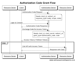 understanding oauth   bubblecode by johann reinkeauthorization code grant flow