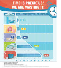 time is precious we re wasting it ly time is precious we re wasting it infographic
