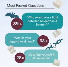 new jobs and bad interview questions blog interview infographic most feared qs