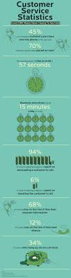 best images about customer service the social 9 facts that will change what you think of customer service infographic