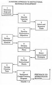 essay writing process prewriting pdf the writing process 5 the writing process
