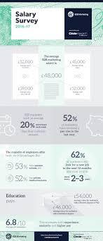 salary survey bb marketing summary