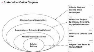 expert project management   meddling stakeholders  the titanic    figure   the stakeholder onion diagram