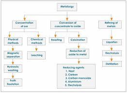 Principle of Extraction of Metals Homework Help   Assignment Help     TutorsGlobe     Extraction of Metals Homework Help jpg