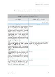 Organizzazione Della Camera Dei Deputati : Riforma costituzionale