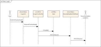 diretriz  designing visuallyuser login sequence diagram