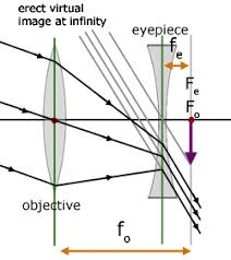 telescopes  geometrical optics   from a level physics tutorgalilean telescope ray diagram