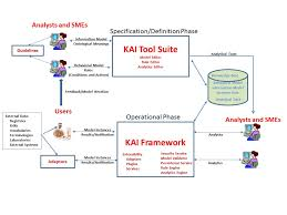 clinical decision support   knowledge analytics incorporatedusing the kai tool suite  we have teamed   several companies to create disease management and clinical decision support systems