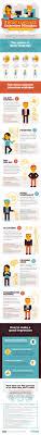 best job interview quotes interview job 17 best job interview quotes interview job interviews and job interview tips