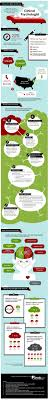 best ideas about career options psychology how to become a clinical psychologist infographic