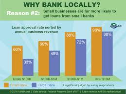 why and how to choose a locally owned bank or credit union why bank locally 2
