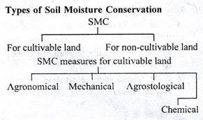 essay on dry land farming in indiaclip image