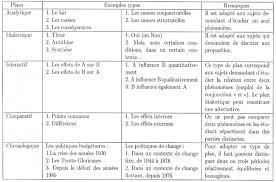 M  thodologie de la dissertation   conomique Tifawt