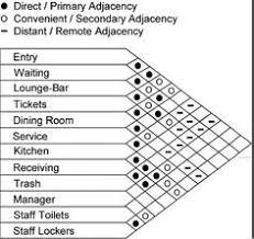 interior design criteria matrix google search buy matrix mid office