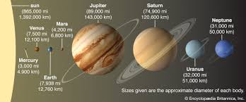 <b>solar system</b> | Definition, Planets, & Facts | Britannica