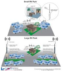 rv park wireless network   wifi rv park   l com comrv park wireless application diagram
