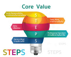 vision mission core value โรงพยาบาลคามิลเลียน teamwork is defined as working as a team 3 ethic is defined as professional morality 4 professional standard is defined as career proficiency