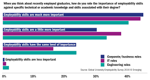 the global university employability ranking the features when you think about recently employed graduates how do you rate the importance of employability skills against specific technical or academic knowledge