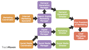 the ultimate marketing careers guide trackmaven marketing careers guide digital marketing career path