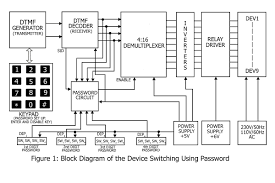 device switching using password   electronics projectblock diagram of device switching using password
