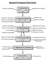 Dissertation Proposal In Education