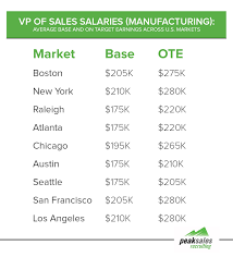 vp s salary breakdown by industry vp s salaries manufacturing sector 2016