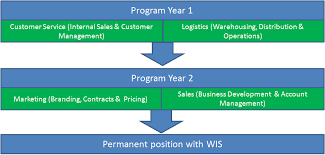 Wesfarmers Industrial and Safety | A good job. A great career Sample rotation
