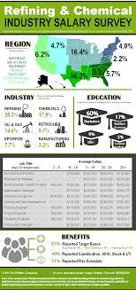 refining chemical industry salary survey whitakercompanies whitakertechnical salarysurvey