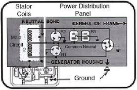 genset wiring diagram genset image wiring diagram onan 4000 generator wiring diagram 3 phase onan home wiring diagrams on genset wiring diagram
