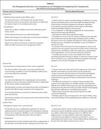 an interprofessional consensus of core competencies for pain management s core competencies and strategies for integrating pain competencies into prelicensure nursing