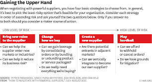 how to negotiate powerful suppliers find this and other graphics in our visual library