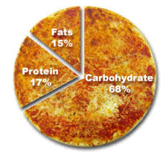 Image result for a balanced diet chart